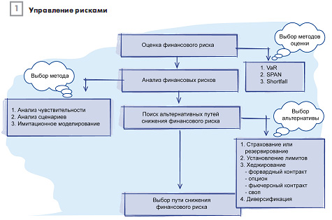 Управление финансовыми рисками ru Это и является одним из основных преимуществ системы span сложные вычисления связанные с моделью опционного ценообразования производятся централизованно
