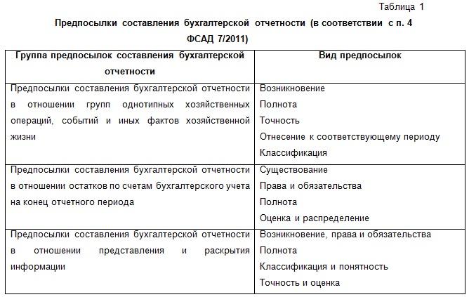 Бухгалтерский Баланс Оценка Статей И Техника Составления Шпаргалка