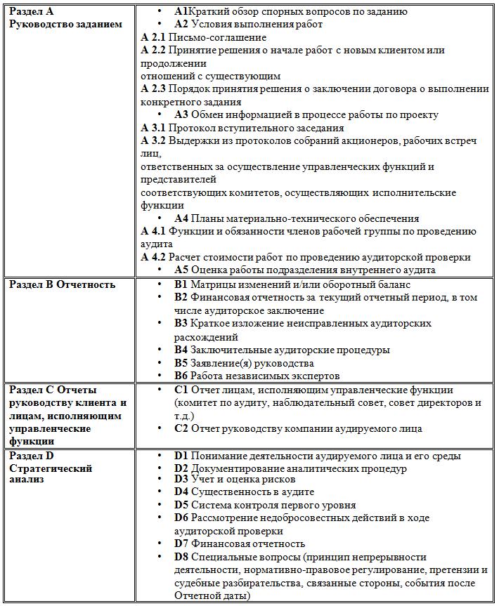 Унификация рабочей документации аудитора как элемент системы  Примерный перечень рабочих документов аудитора в соответствии с МСА содержащийся в Сборнике типовых аудиторских рабочих документов для проведения аудита