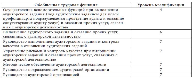 Получение сертификата лицензированного аудитора сертификация по услугам в казахстане