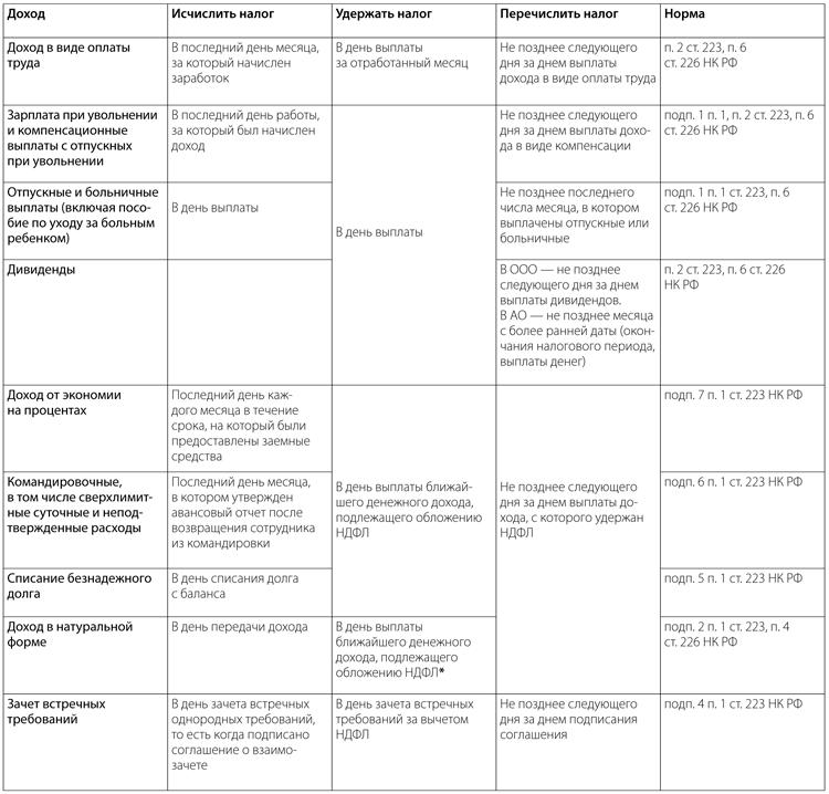 НДФЛ примеры заполнения новой формы ru Основание для заполнения 6 НДФЛ