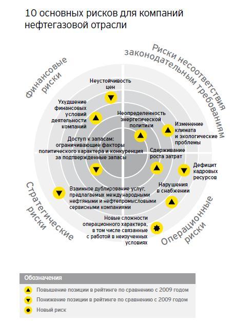 основных рисков для компаний нефтегазовой отрасли Исследование  Диаграмма разбита на четыре сегмента финансовые риски риски несоответствия законодательным требованиям стратегические и операционные риски