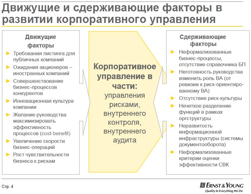 Факторы менеджмента менеджмент тенденции эффективности шпаргалка и