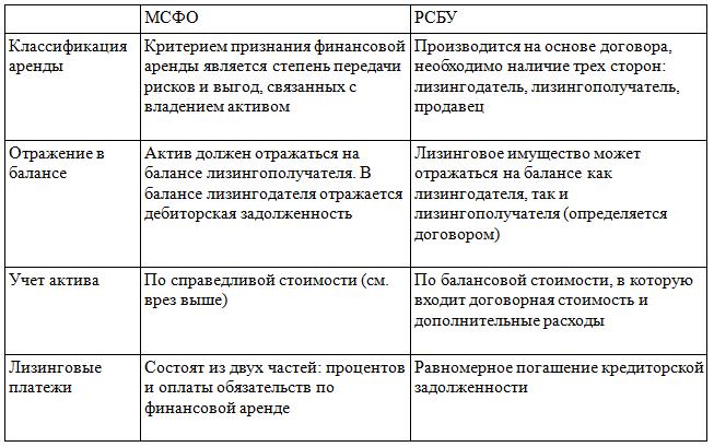 отчетности и мсфо оценки критерии по шпаргалка признания элементов финансовой