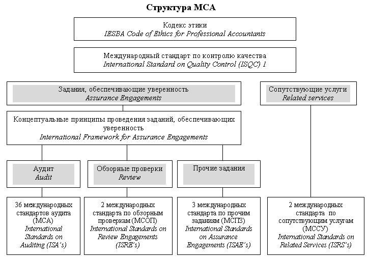 схема взаимосвязи стандартов аудита заявку жди