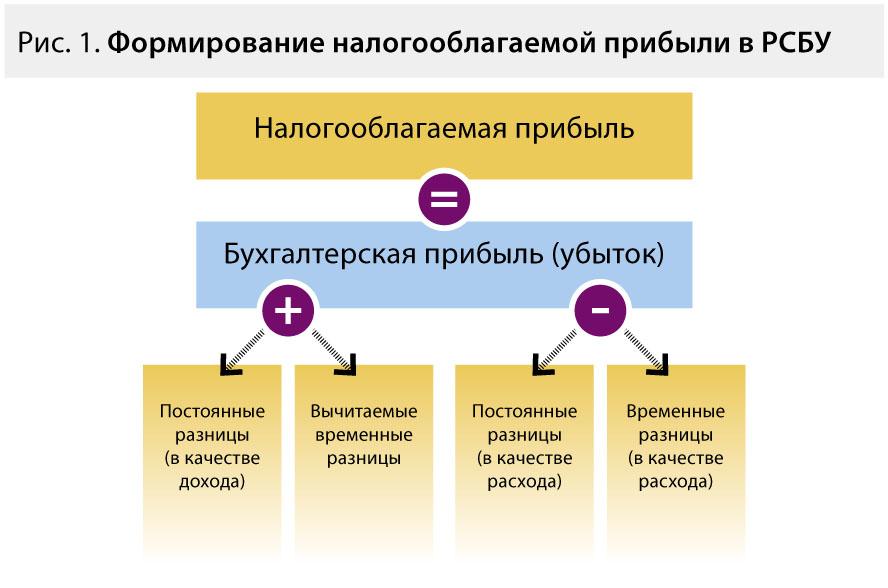 Налог на прибыль и форма 2 соотношение