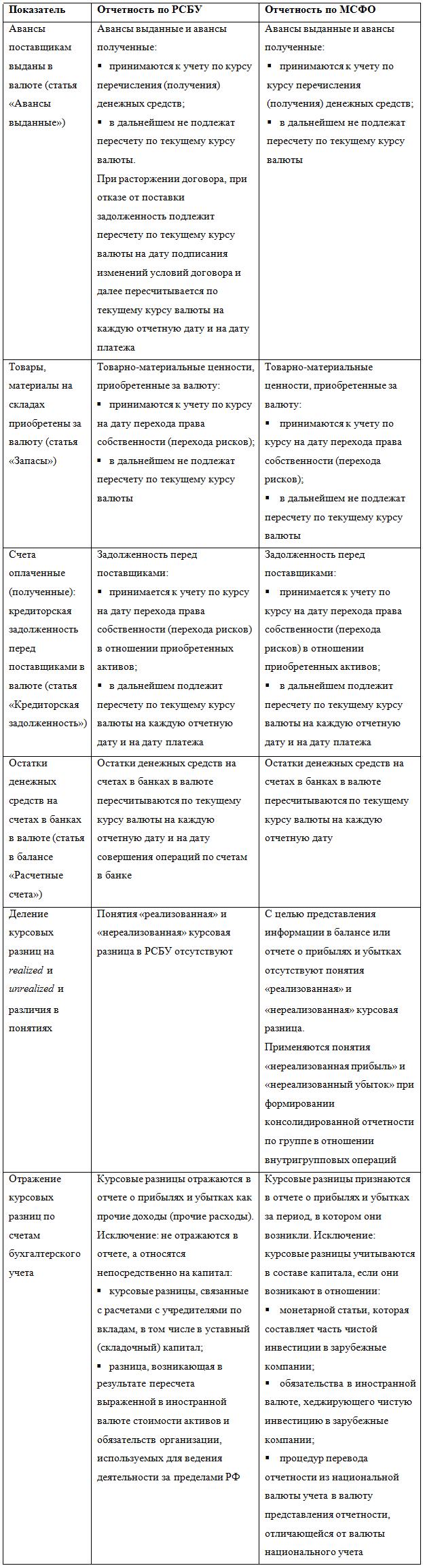 Курсовые разницы в бухгалтерском учете в МСФО в бюджете доходов  Сравнение правил пересчета и отражения курсовых разниц по российским и международным стандартам