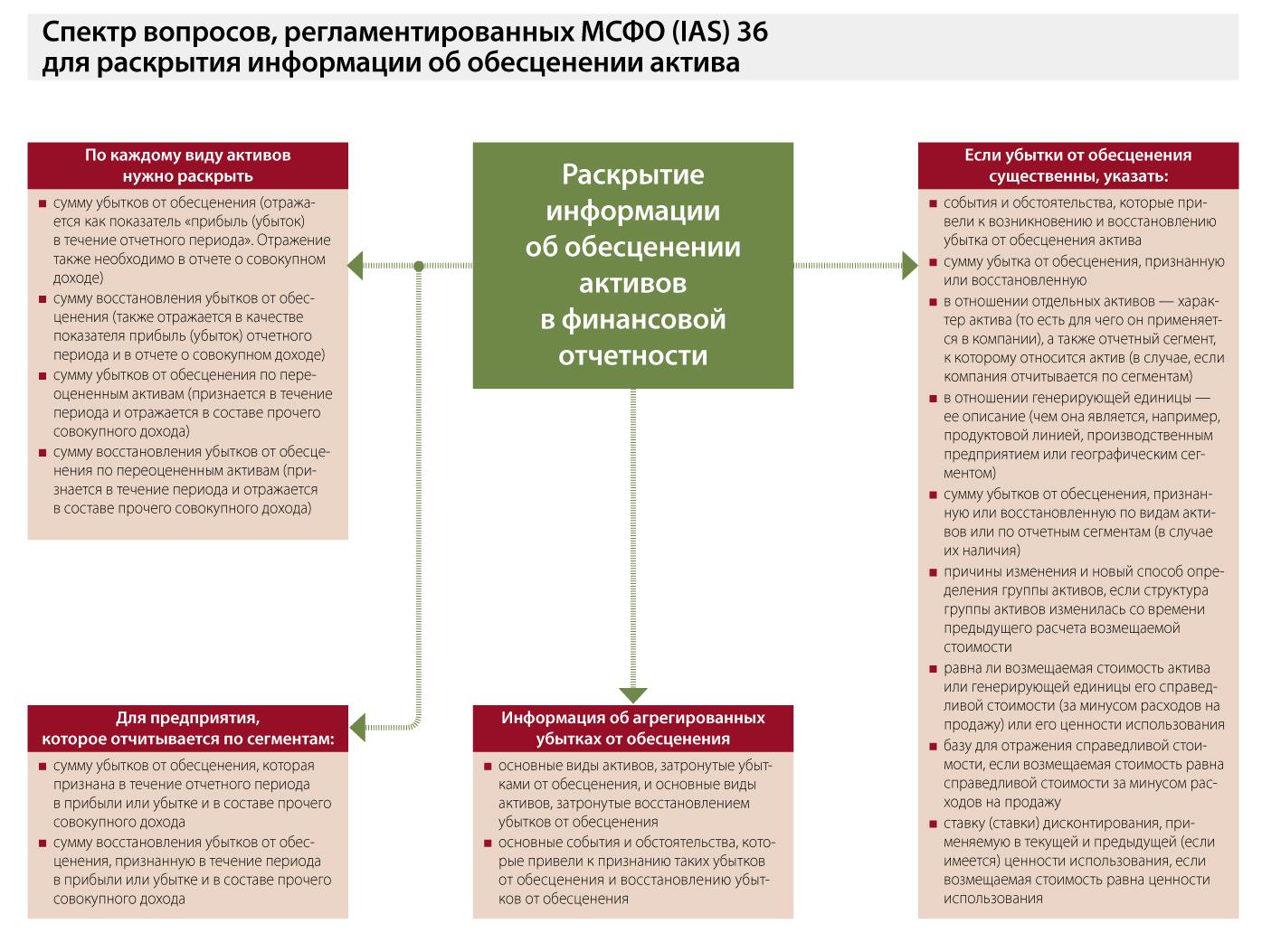 отчет об изменениях капитала в соответствии с мсфо