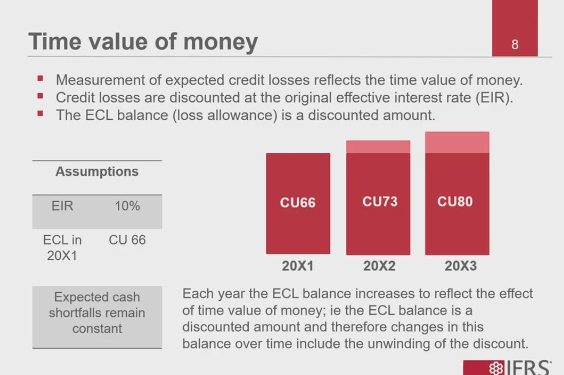 Нужно сосчитать стоимость кредита на 31.12.2009 и проценты.